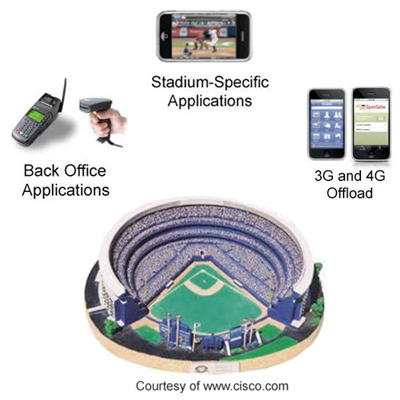 Smartphone Technology in Enhancing Sports Venues Services